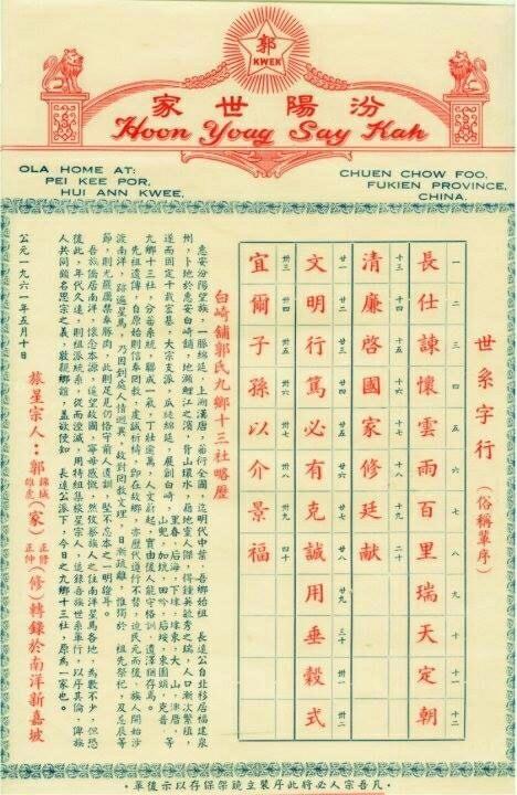 Salah satu catatan urutan nama generasi untuk marga Kwok/Guo dari sebuah wilayah di Provinsi Fujian.