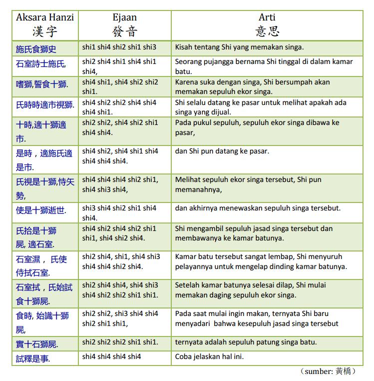 Tabel contoh Pinyin, ejaan Tionghoa, dan artinya.